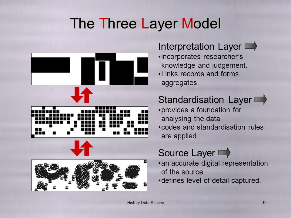History Data Service10 The Three Layer Model Standardisation Layer provides a foundation for analysing the data.