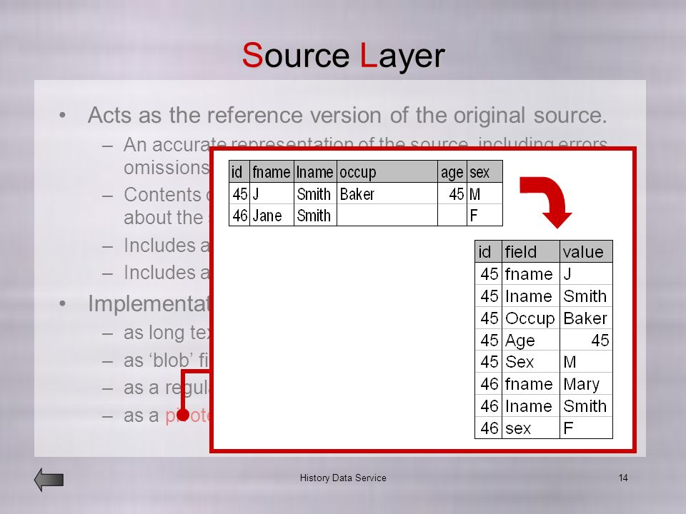 History Data Service14 Source Layer Acts as the reference version of the original source.