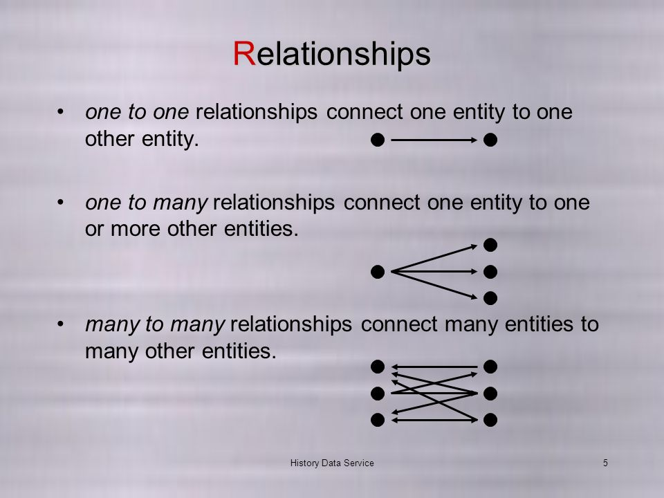 History Data Service5 Relationships one to one relationships connect one entity to one other entity.