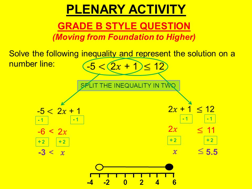 PLENARY ACTIVITY Solve the following inequality and represent the solution on a number line: GRADE B STYLE QUESTION (Moving from Foundation to Higher) SPLIT THE INEQUALITY IN TWO < 2 ÷ 2 -3< ÷