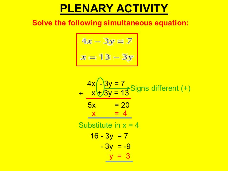 PLENARY ACTIVITY Solve the following simultaneous equation: 4x - 3y = 7 x + 3y = 13 Signs different (+) + 5x = 20 x = 4 Substitute in x = 4 16 - 3y = 7 y = 3 - 3y = -9