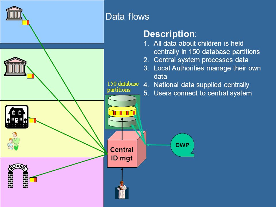 Data flows Description : 1.All data about children is held centrally in 150 database partitions 2.Central system processes data 3.Local Authorities manage their own data 4.National data supplied centrally 5.Users connect to central system Central ID mgt DWP 150 database partitions