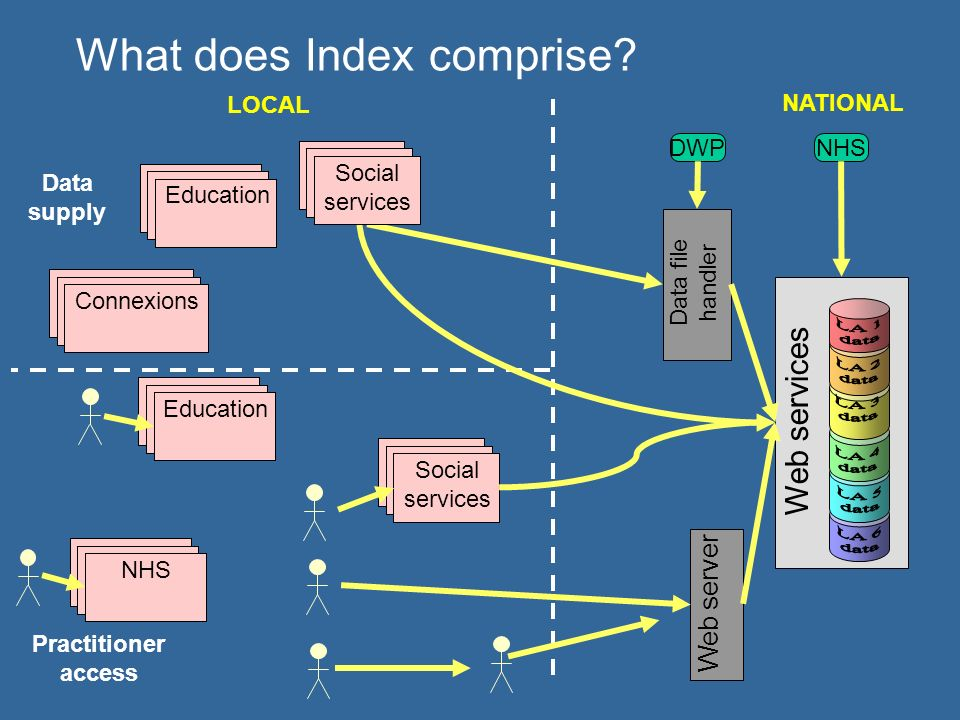 Web services LOCAL NATIONAL What does Index comprise.