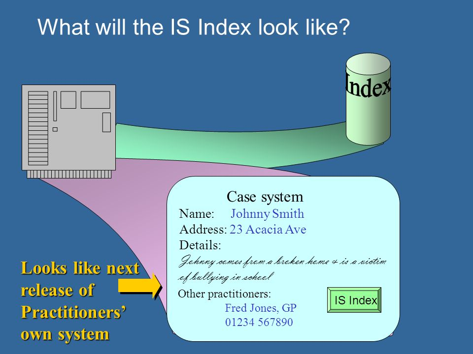 What will the IS Index look like.