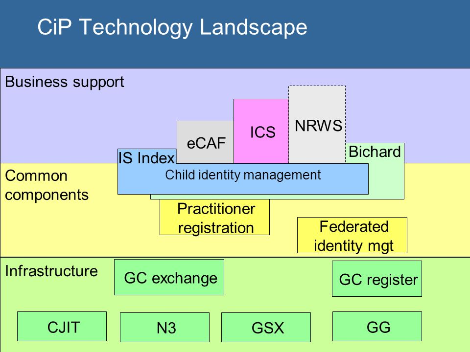CiP Technology Landscape Infrastructure Common components Business support Bichard eCAF ICS Practitioner registration Federated identity mgt GC exchange GC register N3GSX NRWS IS Index Child identity management GGCJIT