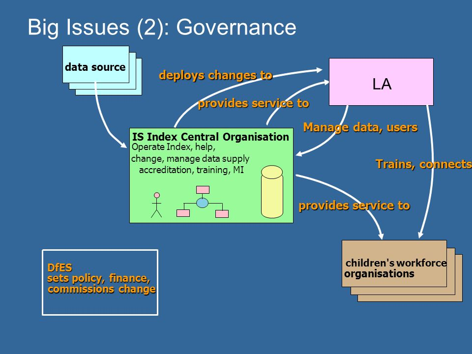 Big Issues (2): Governance data source IS Index Central Organisation Operate Index, help, change, manage data supply accreditation, training, MI DfES sets policy, finance, commissions change provides service to deploys changes to children s workforce organisations provides service to LA Manage data, users Trains, connects