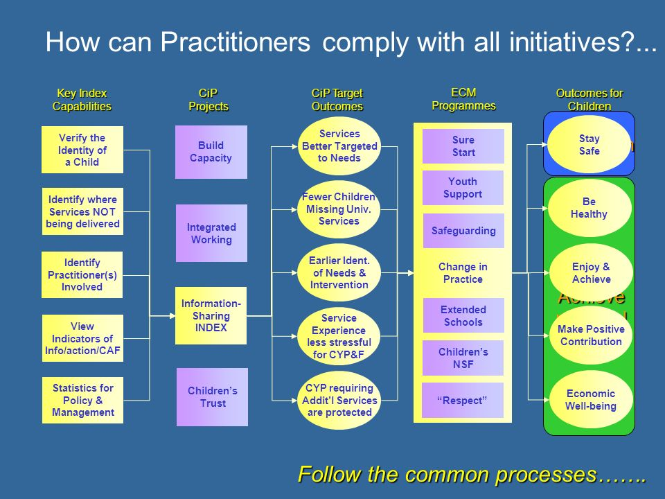 How can Practitioners comply with all initiatives ...