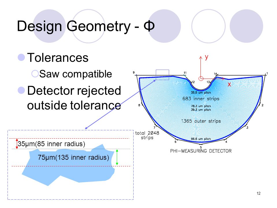12 y x Design Geometry - Φ Tolerances Saw compatible Detector rejected outside tolerance 35μm(85 inner radius) 75μm(135 inner radius)