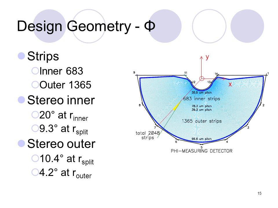 15 Design Geometry - Φ Strips Inner 683 Outer 1365 Stereo inner 20° at r inner 9.3° at r split Stereo outer 10.4° at r split 4.2° at r outer y x