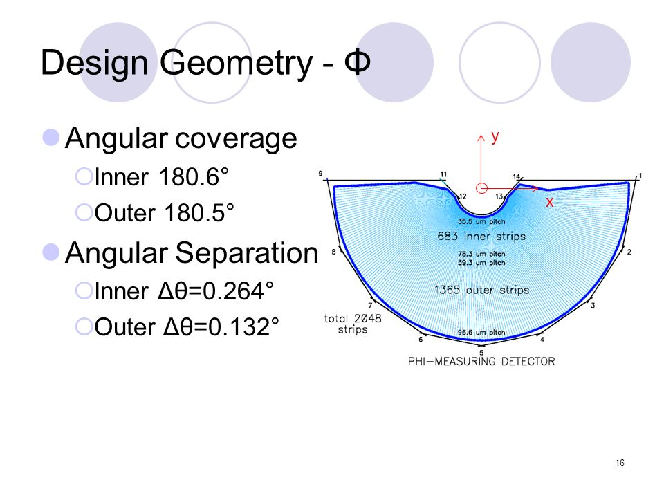 16 Design Geometry - Φ y x Angular coverage Inner 180.6° Outer 180.5° Angular Separation Inner Δθ=0.264° Outer Δθ=0.132°