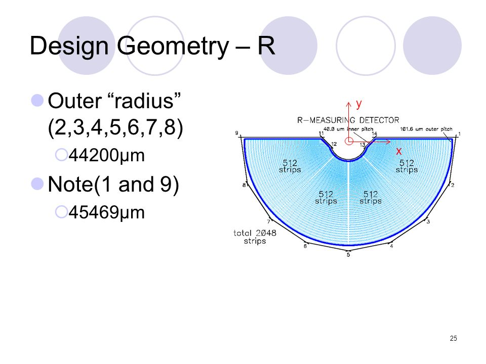 25 Design Geometry – R Outer radius (2,3,4,5,6,7,8) 44200μm Note(1 and 9) 45469μm y x