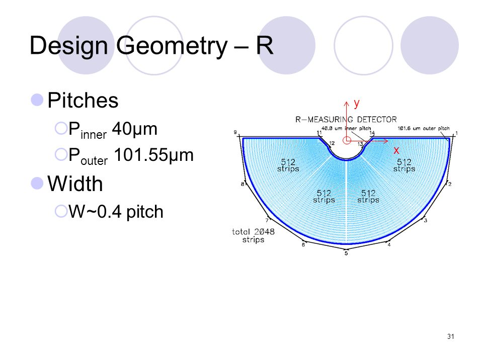 31 Design Geometry – R Pitches P inner 40μm P outer 101.55μm Width W~0.4 pitch y x