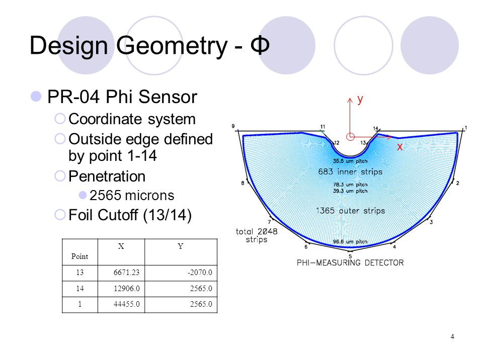4 Design Geometry - Φ PR-04 Phi Sensor Coordinate system Outside edge defined by point 1-14 Penetration 2565 microns Foil Cutoff (13/14) Point XY 136671.23-2070.0 1412906.02565.0 144455.02565.0 y x