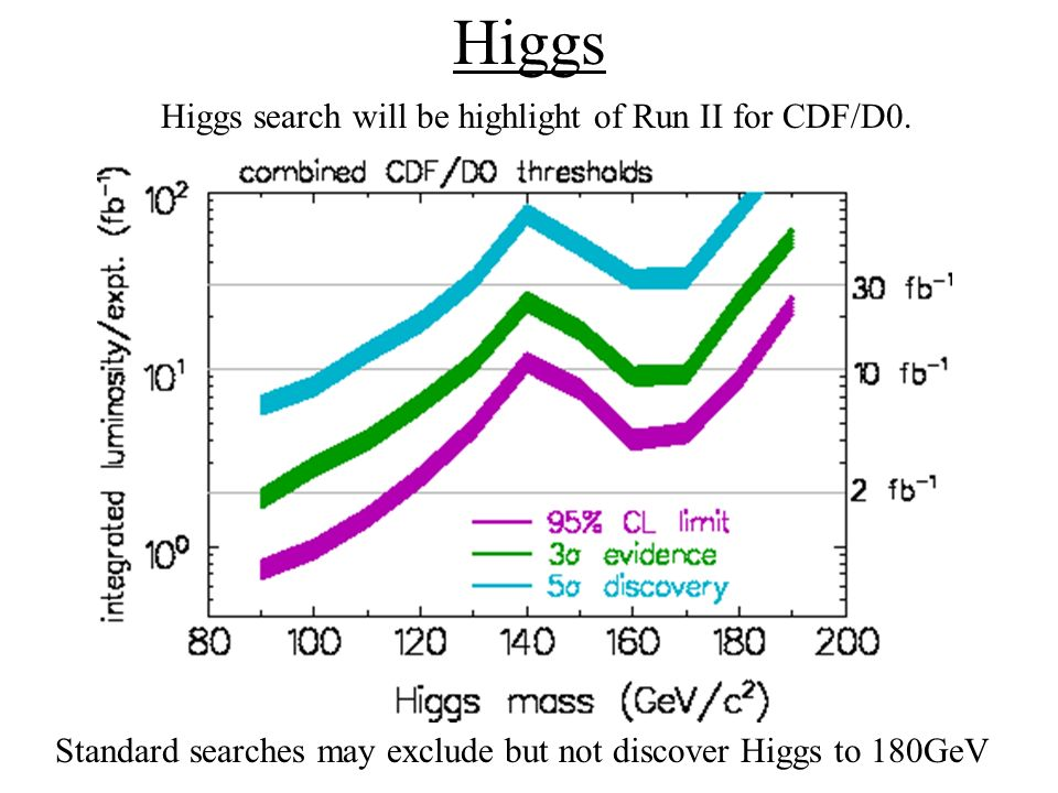 Higgs Standard searches may exclude but not discover Higgs to 180GeV Higgs search will be highlight of Run II for CDF/D0.