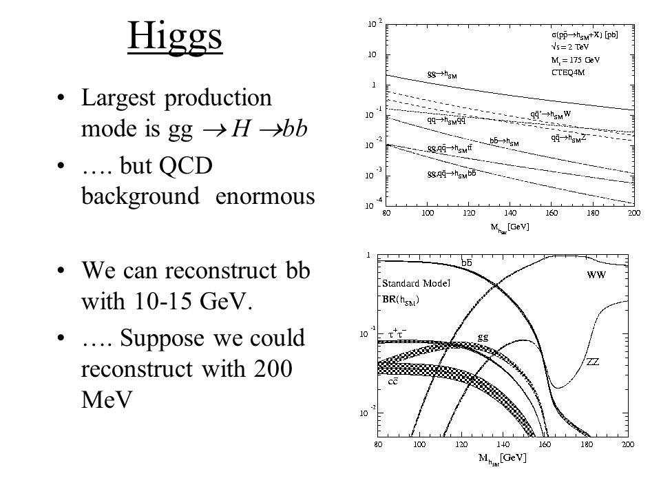 Higgs Largest production mode is gg H bb ….