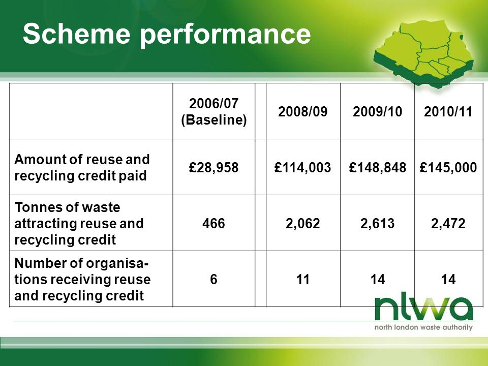 Scheme performance 2006/07 (Baseline) 2008/092009/102010/11 Amount of reuse and recycling credit paid £28,958£114,003£148,848£145,000 Tonnes of waste attracting reuse and recycling credit 4662,0622,6132,472 Number of organisa- tions receiving reuse and recycling credit 61114