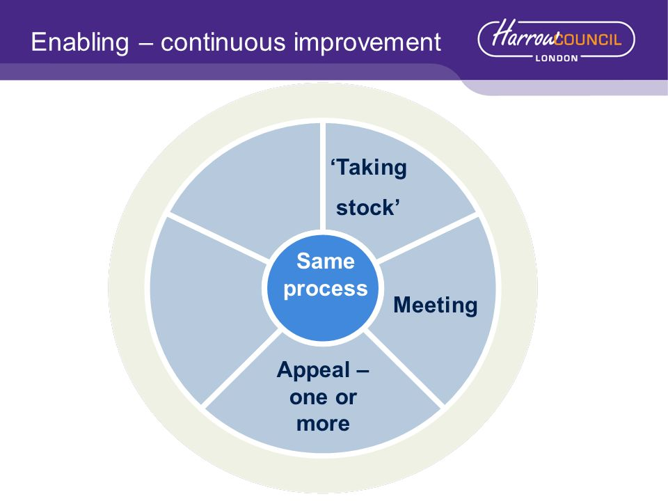 Enabling – continuous improvement Taking stock Meeting Same process Appeal – one or more