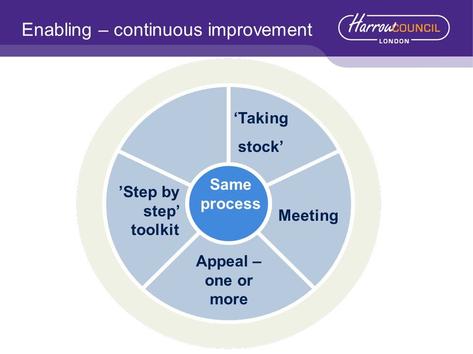 Enabling – continuous improvement Taking stock Meeting Step by step toolkit Same process Appeal – one or more