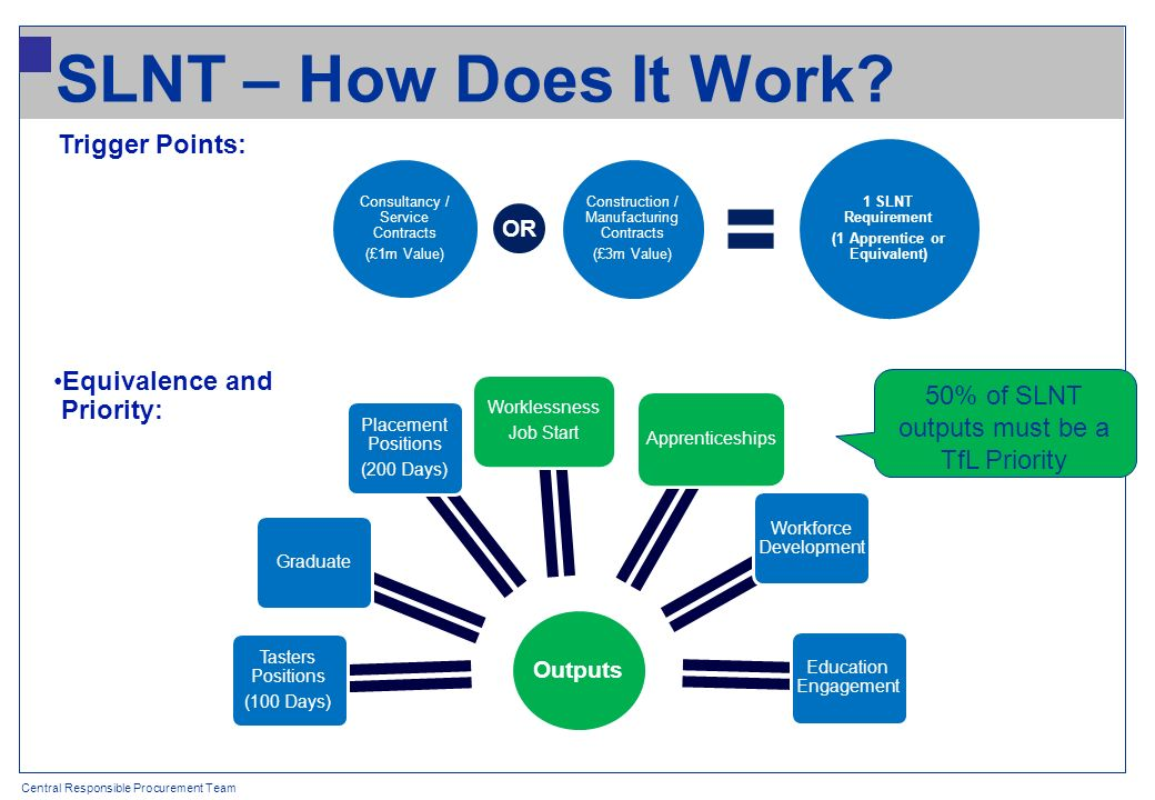 Central Responsible Procurement Team SLNT – How Does It Work.