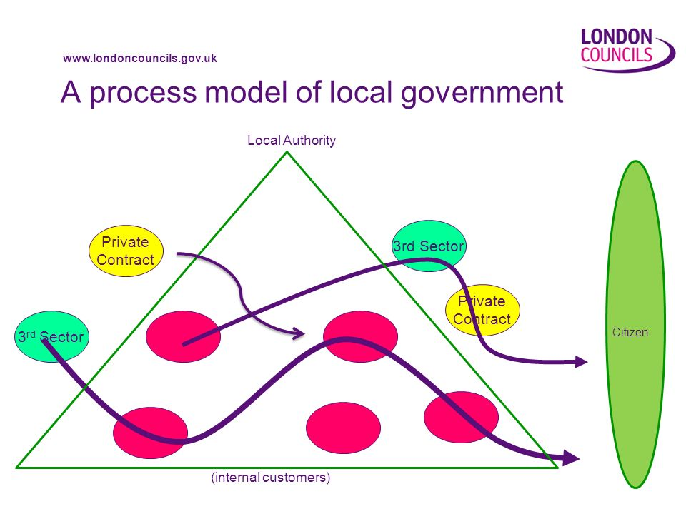 www.londoncouncils.gov.uk A process model of local government Private Contract 3 rd Sector Private Contract Citizen (internal customers) Local Authority