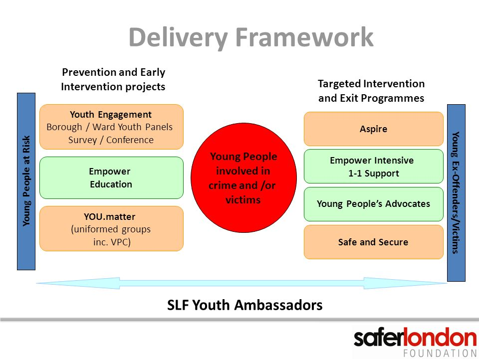 Delivery Framework Prevention and Early Intervention projects Targeted Intervention and Exit Programmes SLF Youth Ambassadors Empower Intensive 1-1 Support Youth Engagement Borough / Ward Youth Panels Survey / Conference Aspire Young Peoples Advocates Safe and Secure Empower Education YOU.matter (uniformed groups inc.