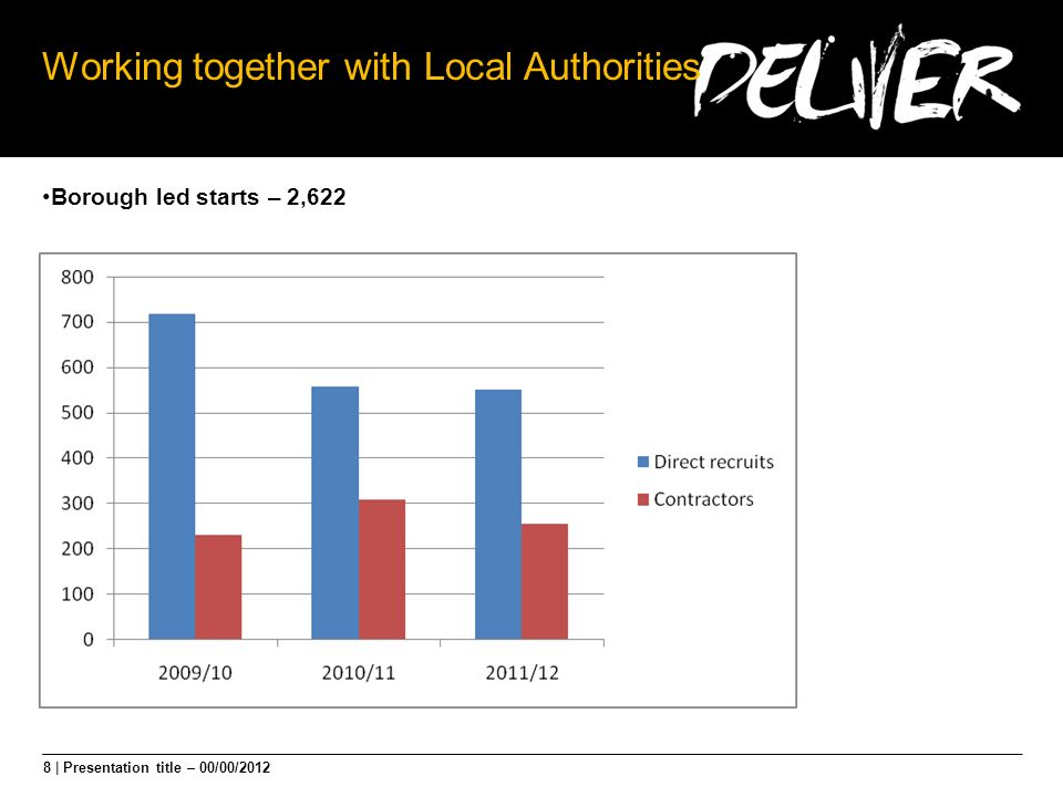 8 | Presentation title – 00/00/2012 Working together with Local Authorities Borough led starts – 2,622
