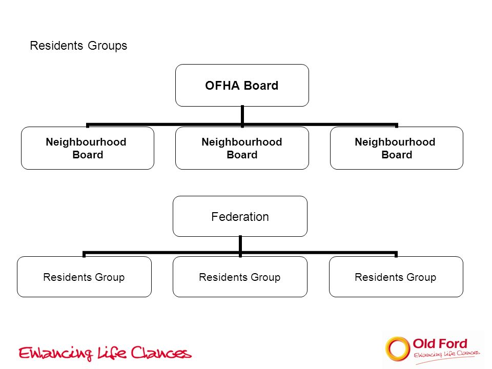 Residents Groups OFHA Board Neighbourhood Board Neighbourhood Board Neighbourhood Board Federation Residents Group