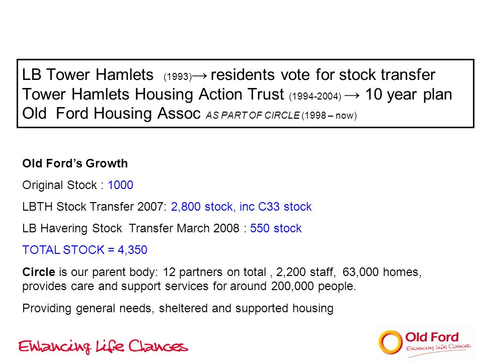 LB Tower Hamlets (1993) residents vote for stock transfer Tower Hamlets Housing Action Trust (1994-2004) 10 year plan Old Ford Housing Assoc AS PART OF CIRCLE (1998 – now) Old Fords Growth Original Stock : 1000 LBTH Stock Transfer 2007: 2,800 stock, inc C33 stock LB Havering Stock Transfer March 2008 : 550 stock TOTAL STOCK = 4,350 Circle is our parent body: 12 partners on total, 2,200 staff, 63,000 homes, provides care and support services for around 200,000 people.