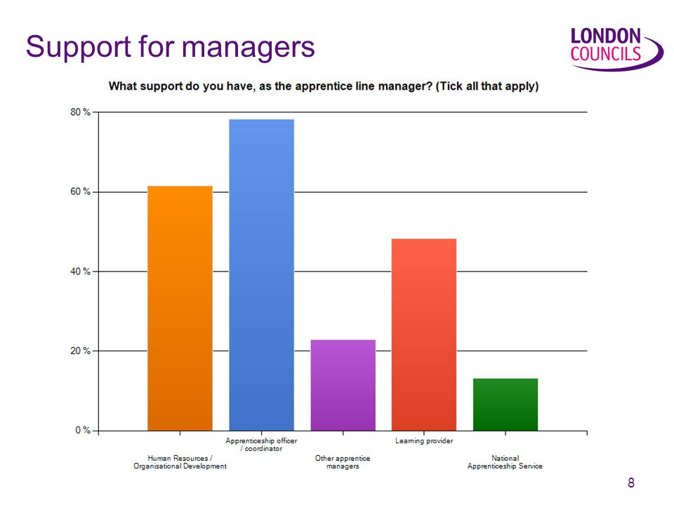 8 Support for managers