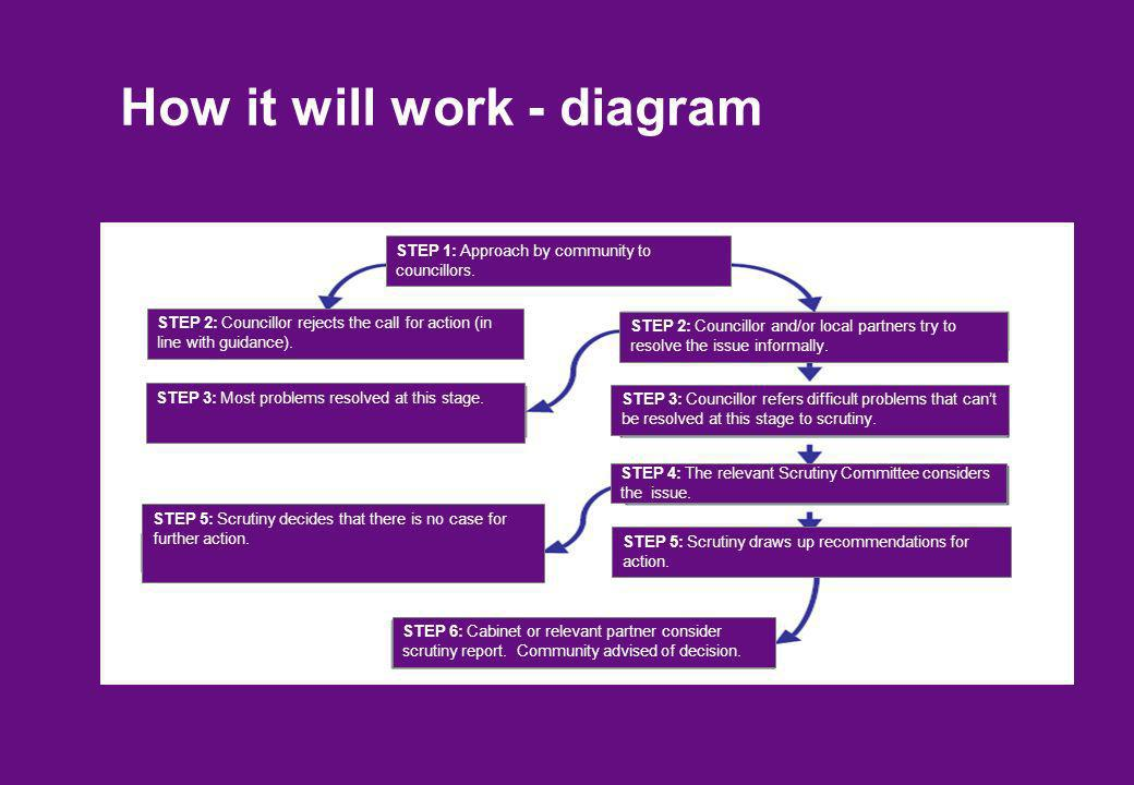 How it will work - diagram STEP 6: Cabinet or relevant partner consider scrutiny report.