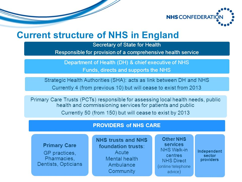 Current structure of NHS in England Secretary of State for Health Responsible for provision of a comprehensive health service Department of Health (DH) & chief executive of NHS Funds, directs and supports the NHS Strategic Health Authorities (SHA): acts as link between DH and NHS Currently 4 (from previous 10) but will cease to exist from 2013 Primary Care Trusts (PCTs) responsible for assessing local health needs, public health and commissioning services for patients and public Currently 50 (from 150) but will cease to exist by 2013 PROVIDERS of NHS CARE Primary Care GP practices, Pharmacies, Dentists, Opticians NHS trusts and NHS foundation trusts: Acute Mental health Ambulance Community Other NHS services NHS Walk-in centres NHS Direct ( online/ telephone advice ) Independent sector providers