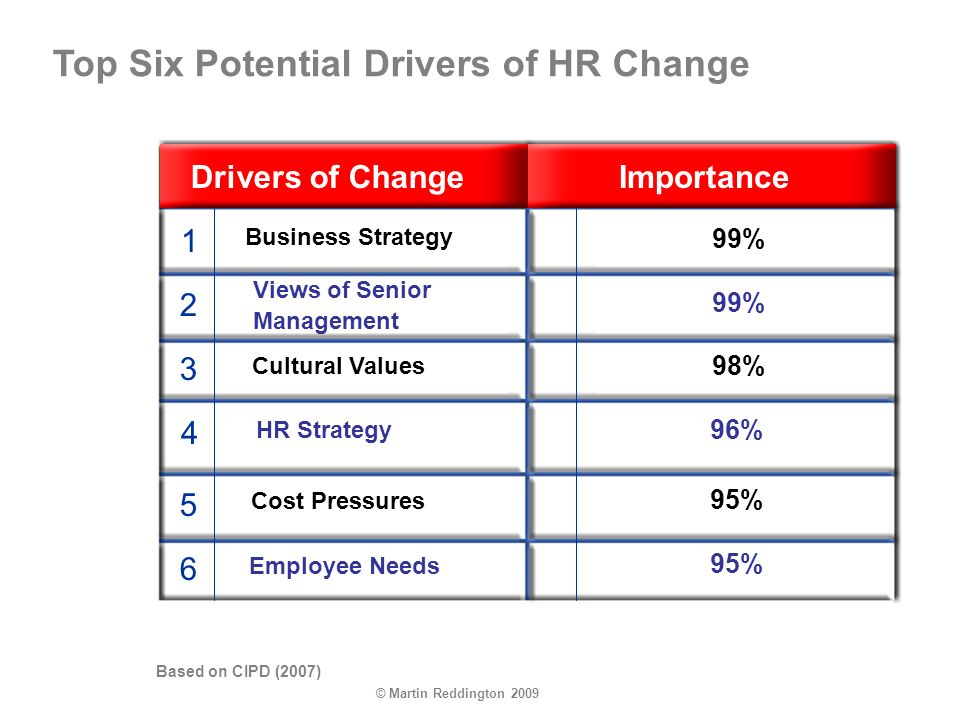 © Martin Reddington 2009 1 2 3 4 5 6 Top Six Potential Drivers of HR Change Drivers of ChangeImportance Business Strategy 99% Views of Senior Management 99% 98% 96% 95% HR Strategy Cost Pressures Employee Needs Cultural Values Based on CIPD (2007)