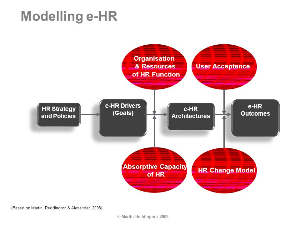 e-HR Outcomes e-HR Architectures e-HR Drivers (Goals) HR Strategy and Policies Modelling e-HR (Based on Martin, Reddington & Alexander, 2008) Absorptive Capacity of HR HR Change Model Organisation & Resources of HR Function User Acceptance