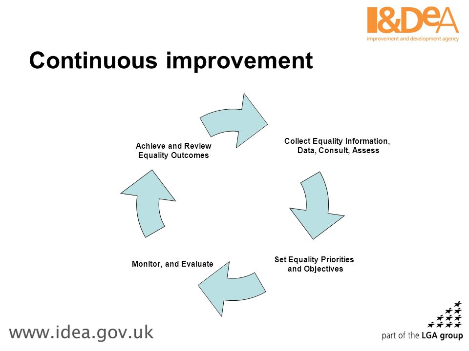 Continuous improvement Collect Equality Information, Data, Consult, Assess Set Equality Priorities and Objectives Monitor, and Evaluate Achieve and Review Equality Outcomes