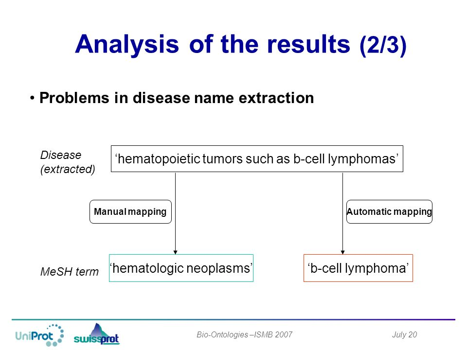 July 20Bio-Ontologies –ISMB 2007 b-cell lymphomahematologic neoplasms hematopoietic tumors such as b-cell lymphomas Disease (extracted) MeSH term Manual mappingAutomatic mapping Analysis of the results (2/3) Problems in disease name extraction