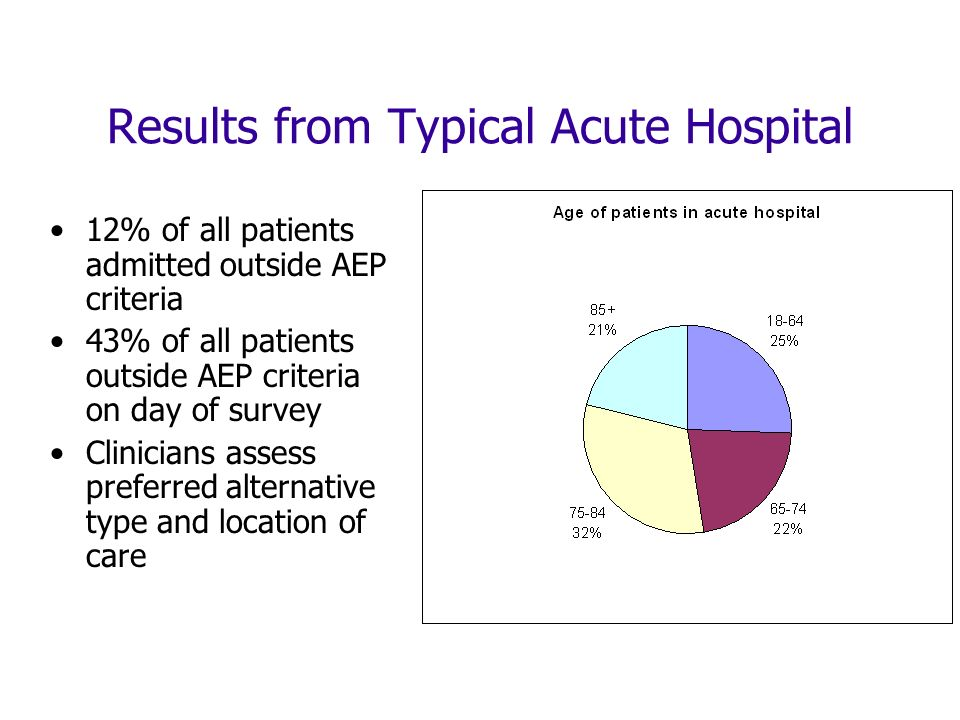 Results from Typical Acute Hospital 12% of all patients admitted outside AEP criteria 43% of all patients outside AEP criteria on day of survey Clinicians assess preferred alternative type and location of care