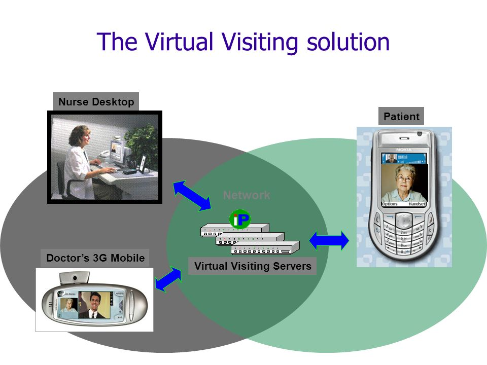 The Virtual Visiting solution Nurse Desktop Virtual Visiting Servers Network Patient Doctors 3G Mobile