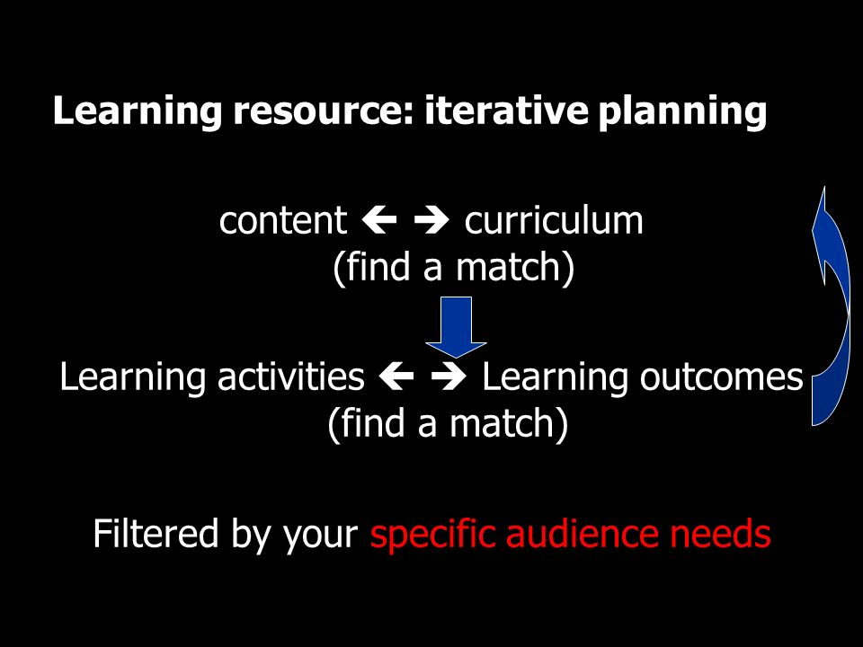 Learning resource: iterative planning content curriculum (find a match) Learning activities Learning outcomes (find a match) Filtered by your specific audience needs