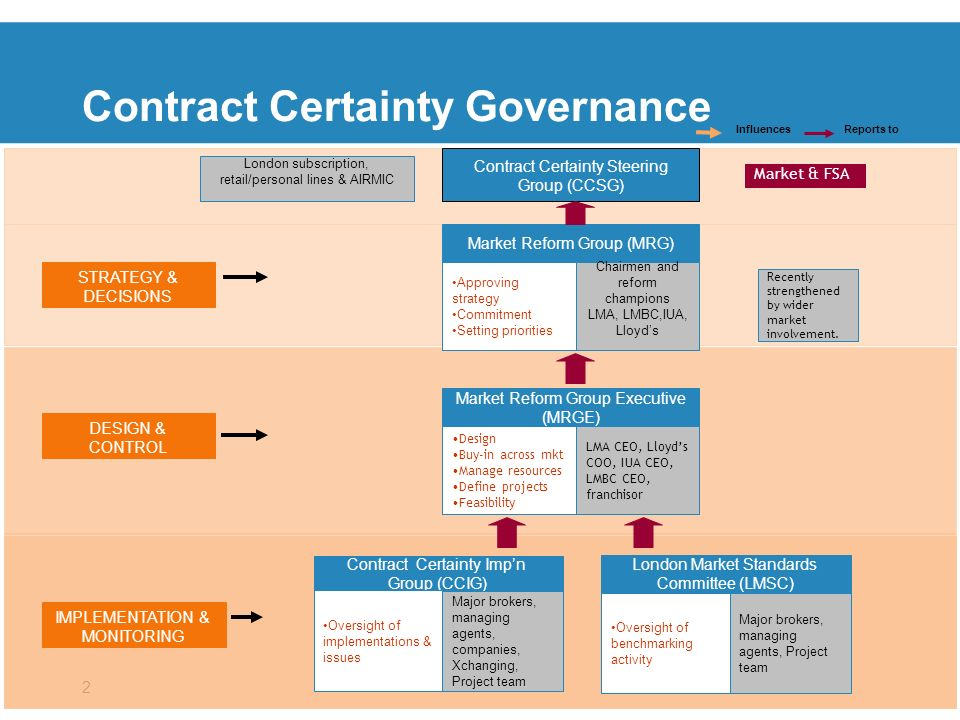 2 Contract Certainty Governance Market Reform Group Executive (MRGE) STRATEGY & DECISIONS Design Buy-in across mkt Manage resources Define projects Feasibility LMA CEO, Lloyds COO, IUA CEO, LMBC CEO, franchisor Contract Certainty Impn Group (CCIG) Oversight of implementations & issues Major brokers, managing agents, companies, Xchanging, Project team IMPLEMENTATION & MONITORING DESIGN & CONTROL London Market Standards Committee (LMSC) Oversight of benchmarking activity Major brokers, managing agents, Project team Market Reform Group (MRG) Approving strategy Commitment Setting priorities Chairmen and reform champions LMA, LMBC,IUA, Lloyds Contract Certainty Steering Group (CCSG) Influences Reports to Market & FSA London subscription, retail/personal lines & AIRMIC Recently strengthened by wider market involvement.