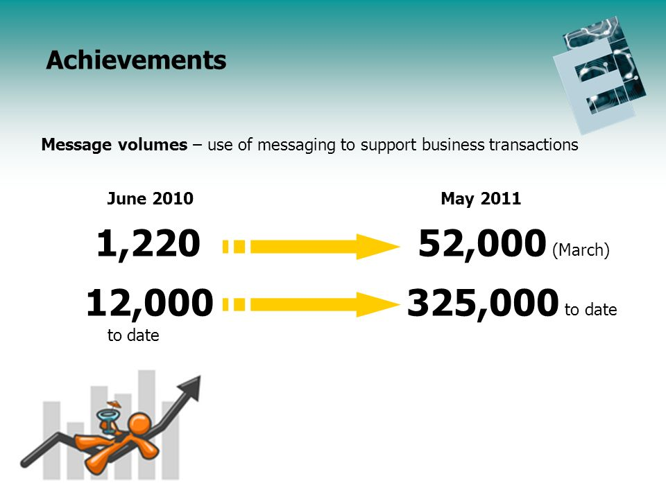 Endorsement Initiative Update Agenda Message volumes – use of messaging to support business transactions June 2010May 2011 1,220 52,000 (March) 12,000 325,000 to date to date Achievements