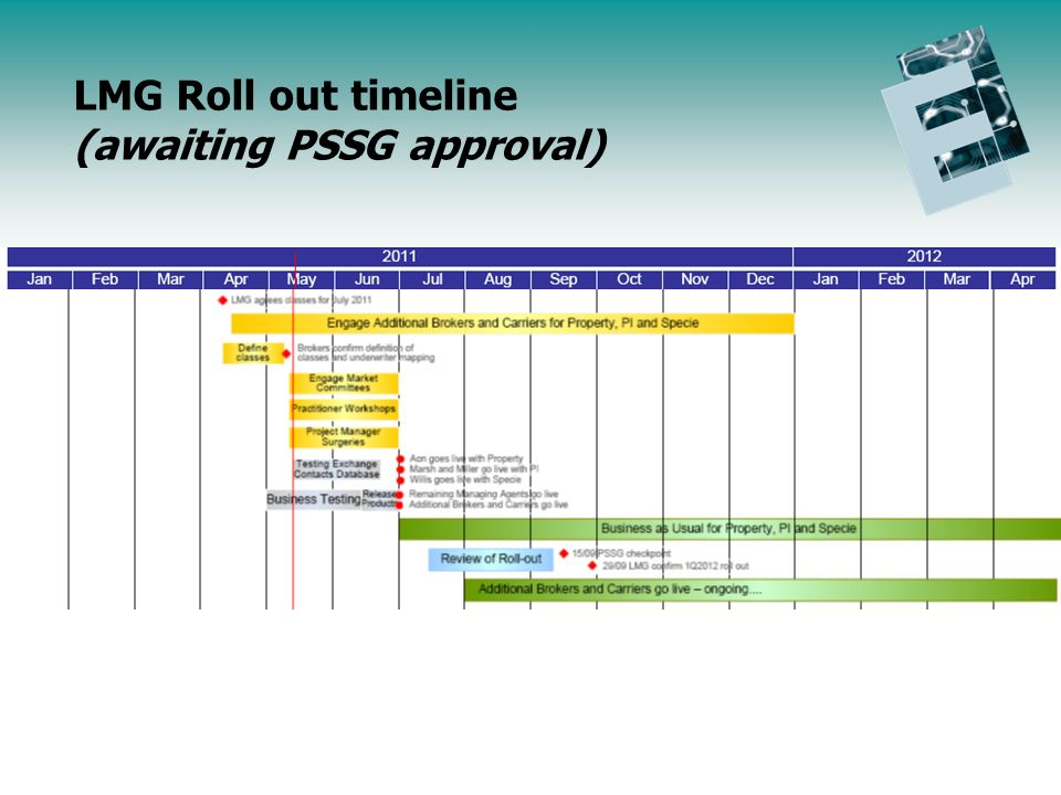 Endorsement Initiative Update Agenda LMG Roll out timeline (awaiting PSSG approval)