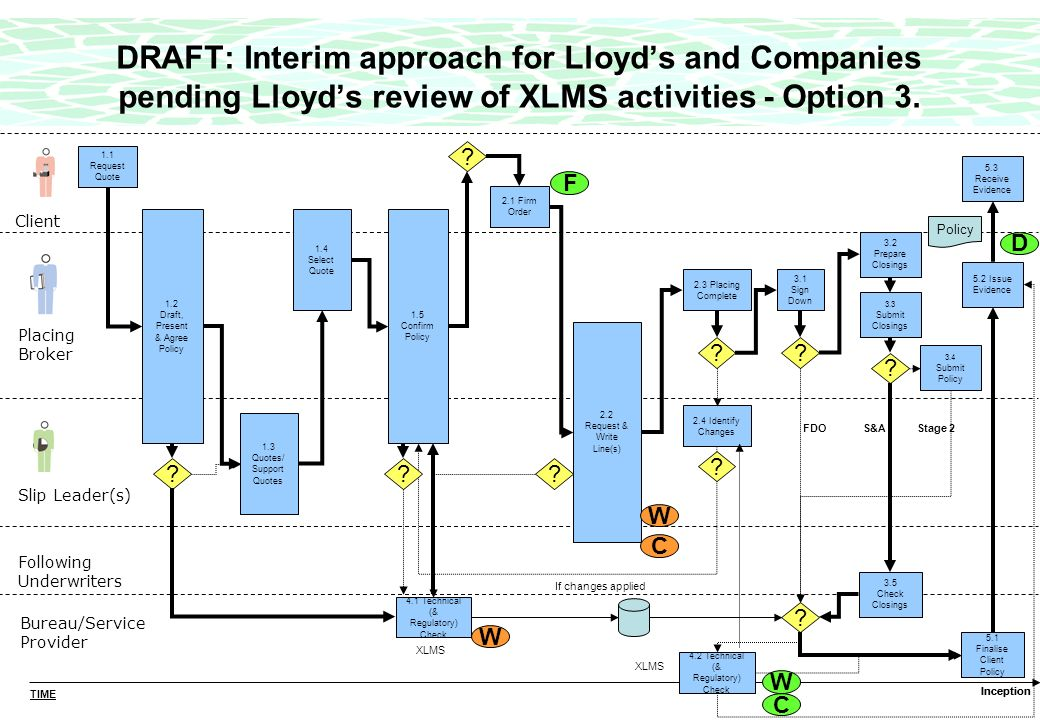 DRAFT: Interim approach for Lloyds and Companies pending Lloyds review of XLMS activities - Option 3.