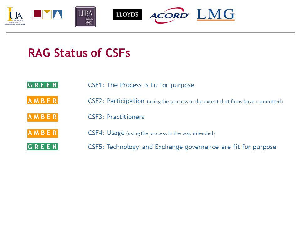 RAG Status of CSFs G R E E NCSF1: The Process is fit for purpose A M B E RCSF2: Participation (using the process to the extent that firms have committed) A M B E RCSF3: Practitioners A M B E RCSF4: Usage (using the process in the way intended) G R E E NCSF5: Technology and Exchange governance are fit for purpose