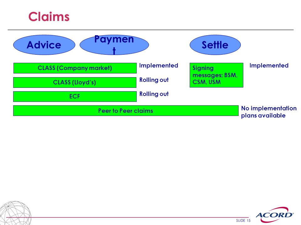 SLIDE 15 Claims Advice Paymen t Settle ECF CLASS (Company market) Signing messages; BSM, CSM, USM CLASS (Lloyds) Implemented Rolling out Implemented Peer to Peer claims No implementation plans available