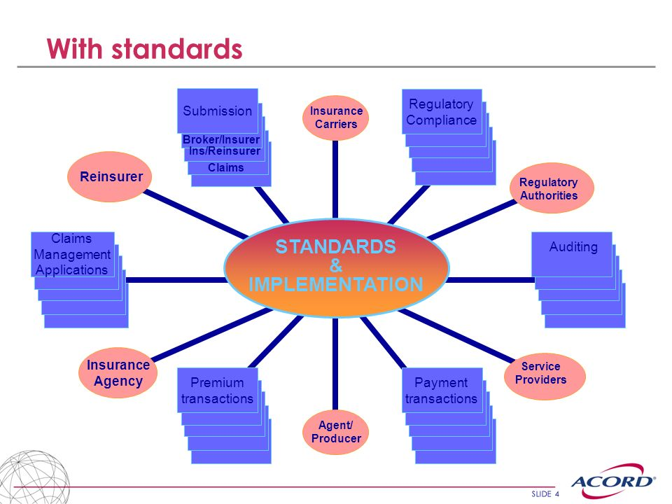 SLIDE 4 With standards Agent/ Producer ` Insurance Carriers Regulatory Authorities Service Providers Insurance Agency Reinsurer Claims Management Applications Regulatory Compliance Payment transactions Premium transactions Broker/Insurer Ins/Reinsurer Claims Submission STANDARDS & IMPLEMENTATION Auditing