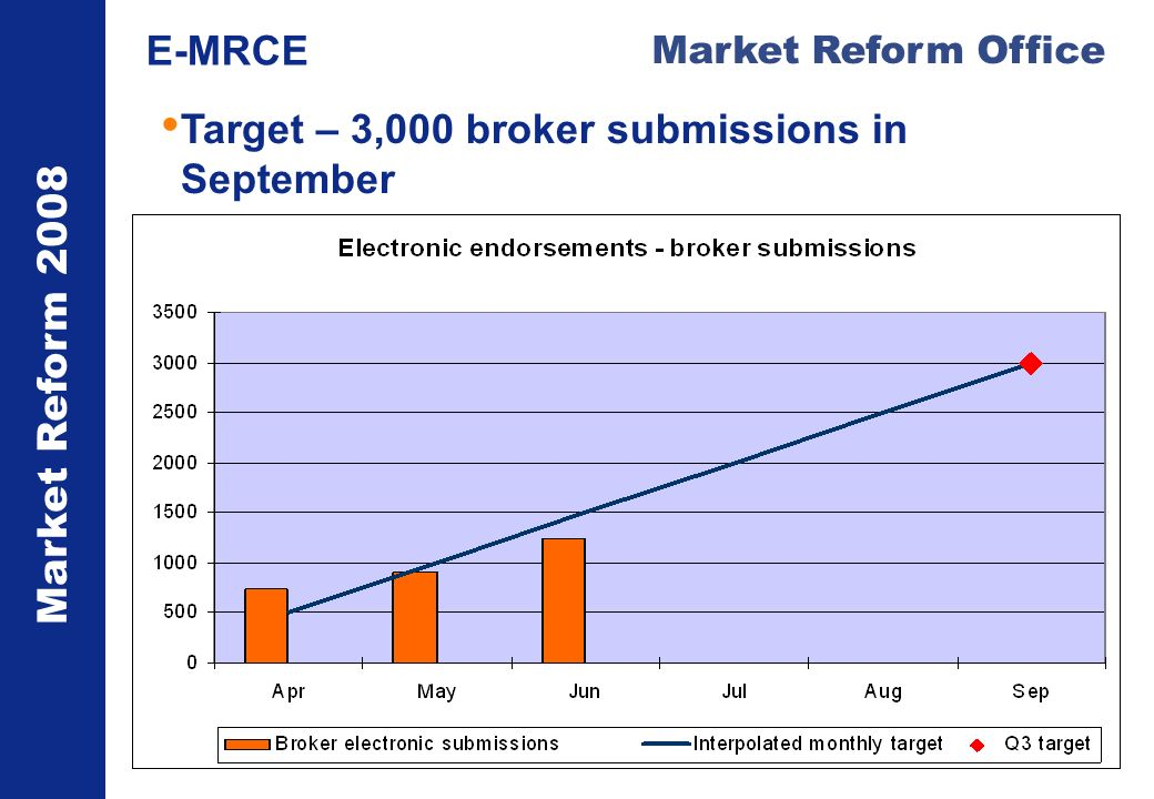 Market Reform 2008 Market Reform Office E-MRCE Target – 3,000 broker submissions in September