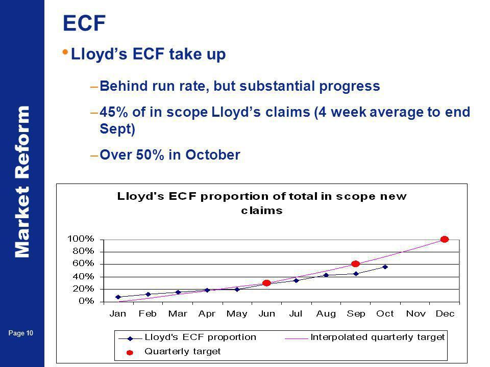Market Reform Page 10 ECF Lloyds ECF take up –Behind run rate, but substantial progress –45% of in scope Lloyds claims (4 week average to end Sept) –Over 50% in October