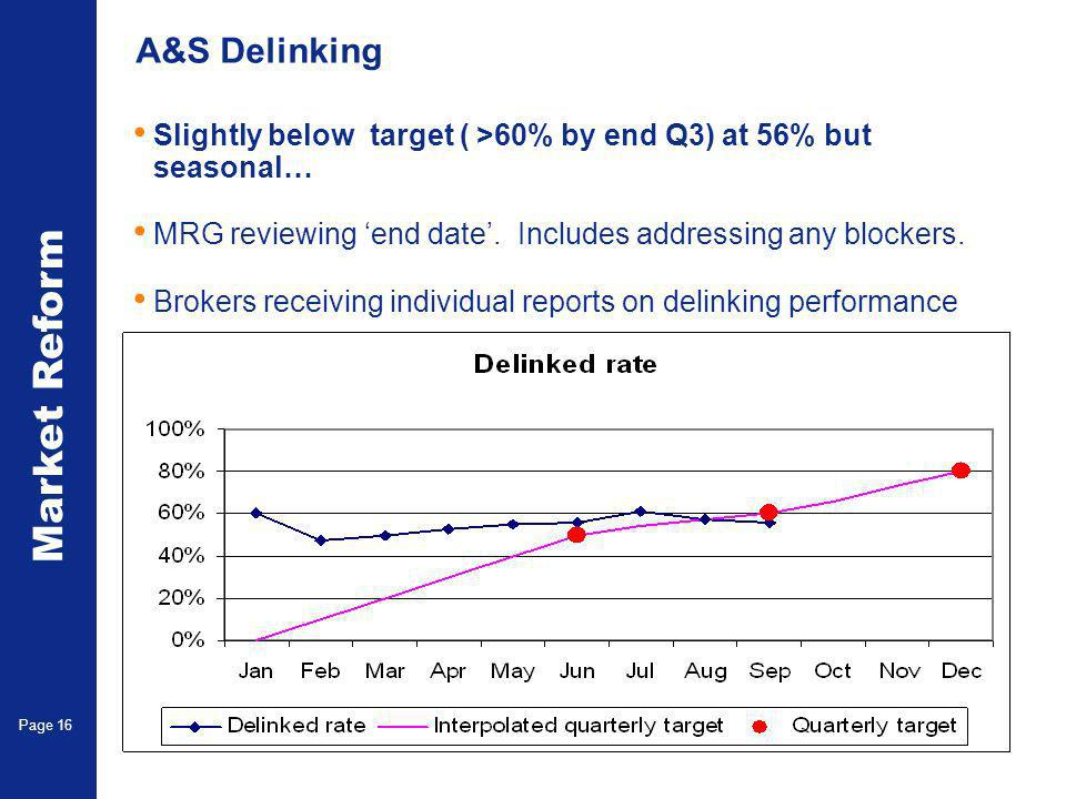 Market Reform Page 16 A&S Delinking Slightly below target ( >60% by end Q3) at 56% but seasonal… MRG reviewing end date.