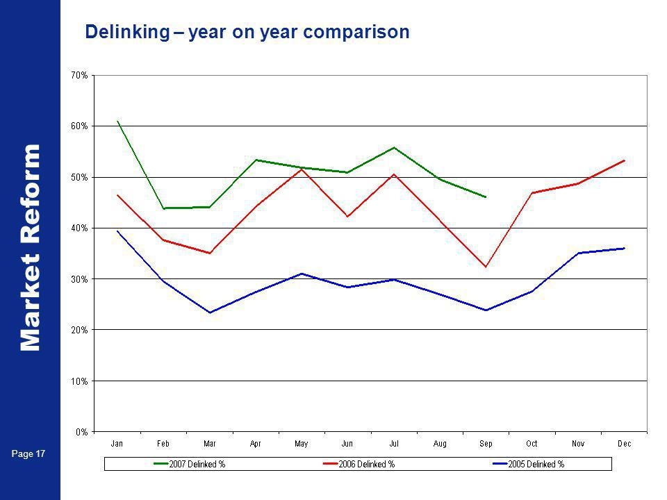 Market Reform Page 17 Delinking – year on year comparison