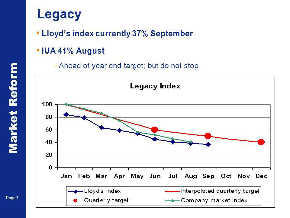Market Reform Page 7 Legacy Lloyds index currently 37% September IUA 41% August –Ahead of year end target; but do not stop